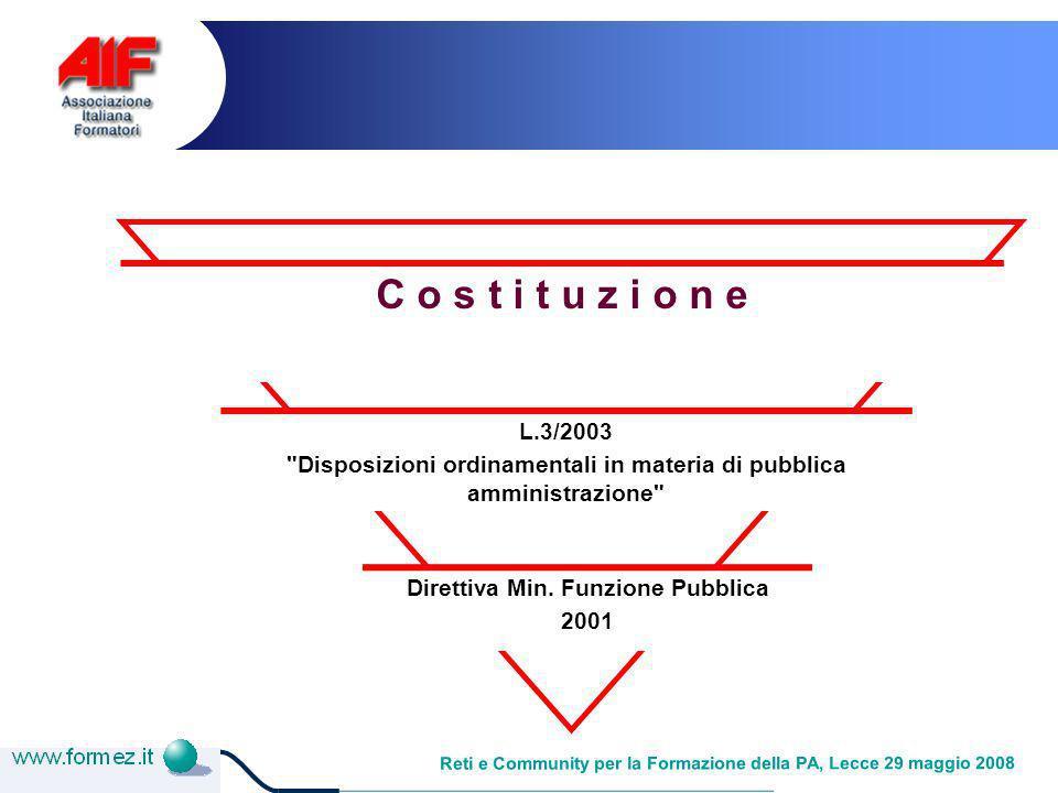 Reti e Community per la Formazione della PA, Lecce 29 maggio 2008 Costituzione art.