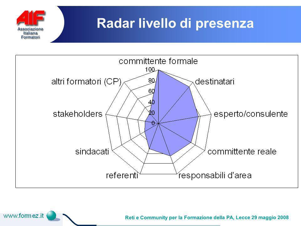 Reti e Community per la Formazione della PA, Lecce 29 maggio 2008 Radar livello di presenza