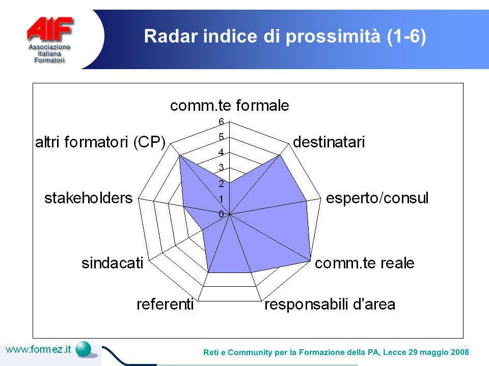 Reti e Community per la Formazione della PA, Lecce 29 maggio 2008 Radar indice di prossimità (1-6)