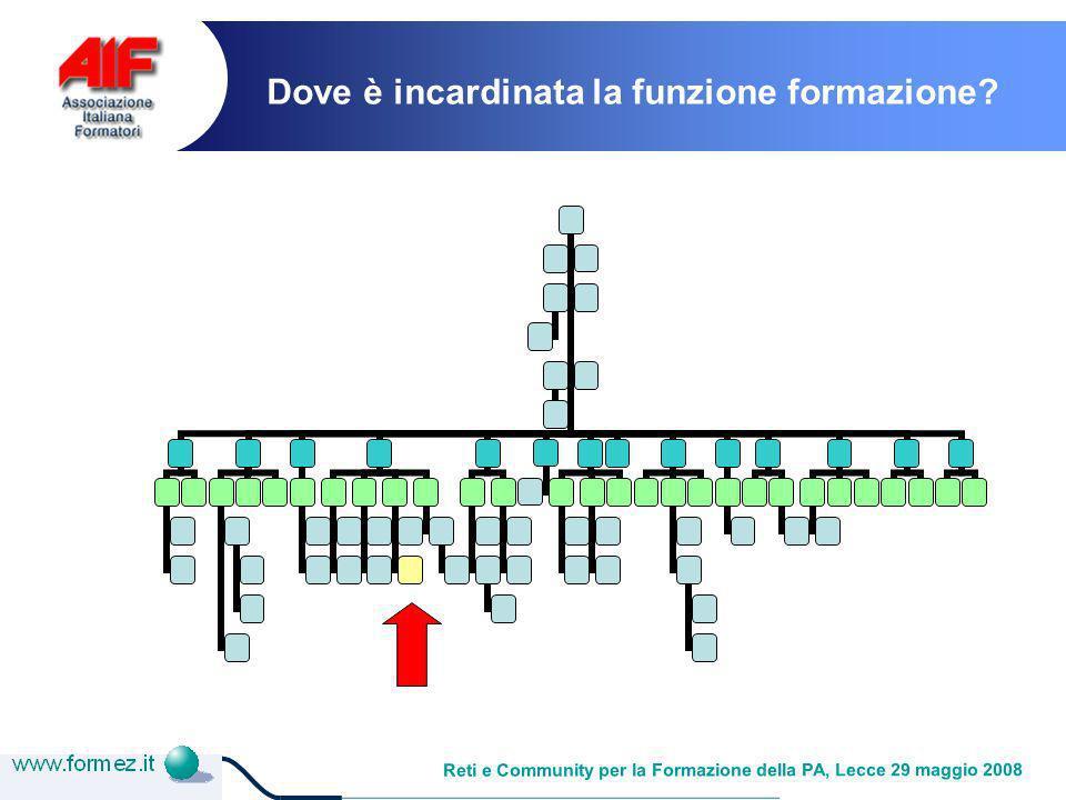 Reti e Community per la Formazione della PA, Lecce 29 maggio 2008 Dove è incardinata la funzione formazione