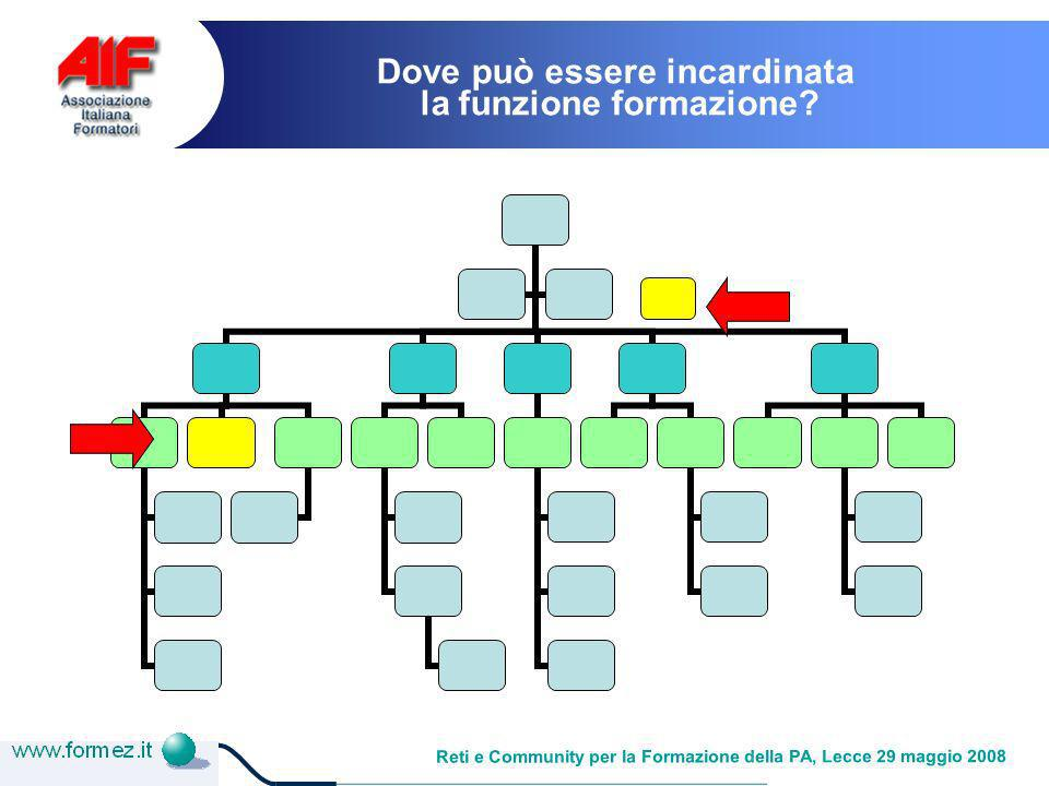 Reti e Community per la Formazione della PA, Lecce 29 maggio 2008 Dove può essere incardinata la funzione formazione