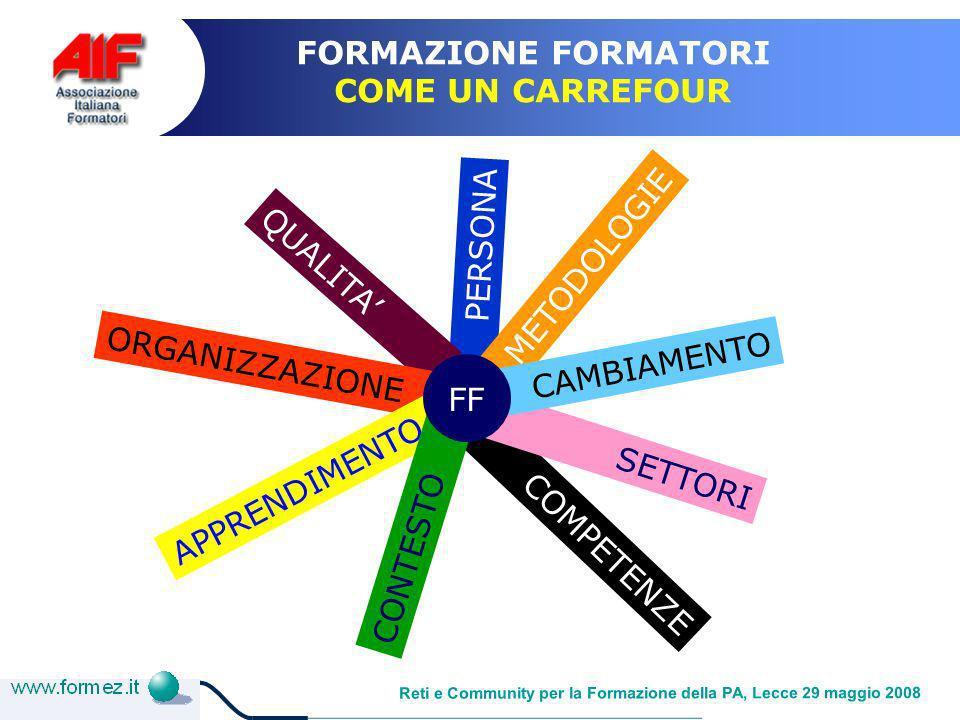 Reti e Community per la Formazione della PA, Lecce 29 maggio 2008 FORMAZIONE FORMATORI COME UN CARREFOUR COMPETENZE PERSONA QUALITA ORGANIZZAZIONE APPRENDIMENTO CONTESTO SETTORI METODOLOGIE CAMBIAMENTO FF
