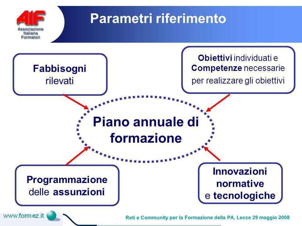 Reti e Community per la Formazione della PA, Lecce 29 maggio 2008 Fabbisogni rilevati Obiettivi individuati e Competenze necessarie per realizzare gli obiettivi Programmazione delle assunzioni Innovazioni normative e tecnologiche Piano annuale di formazione Parametri riferimento