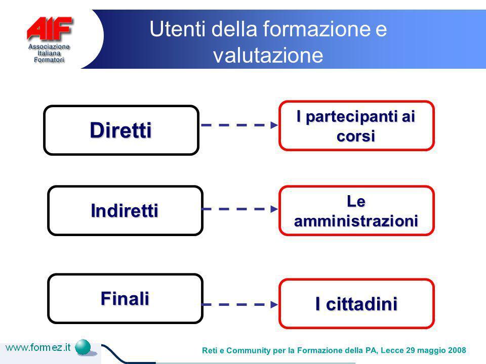 Reti e Community per la Formazione della PA, Lecce 29 maggio 2008 Il mio lavoro è chiamato training / formazione Training viene dal verbo latino trahere Formazione significa dare una forma …alle idee …alle competenze …ai valori