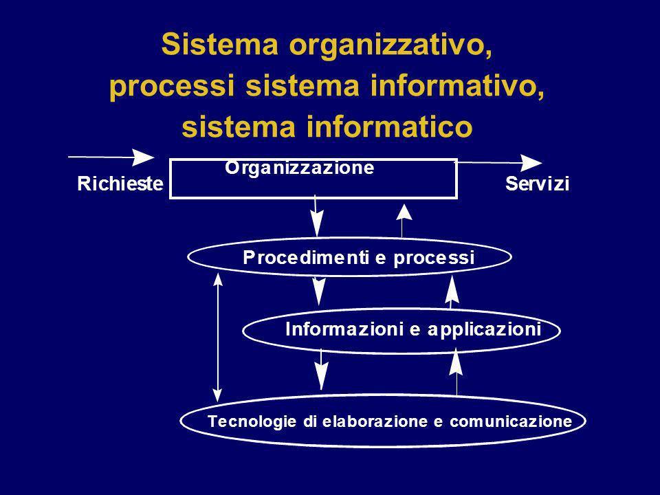 Sistema organizzativo, processi sistema informativo, sistema informatico Organizzazione Procedimenti e processi Informazioni e applicazioni Tecnologie