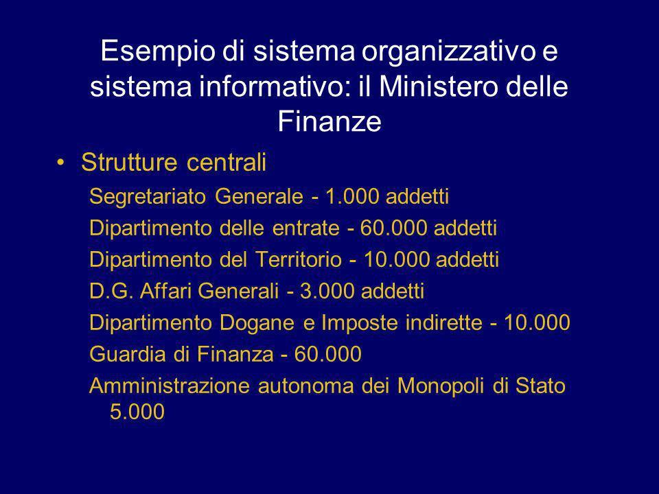 Esempio di sistema organizzativo e sistema informativo: il Ministero delle Finanze Strutture centrali Segretariato Generale - 1.000 addetti Dipartimen