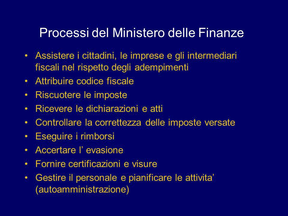 Processi del Ministero delle Finanze Assistere i cittadini, le imprese e gli intermediari fiscali nel rispetto degli adempimenti Attribuire codice fis