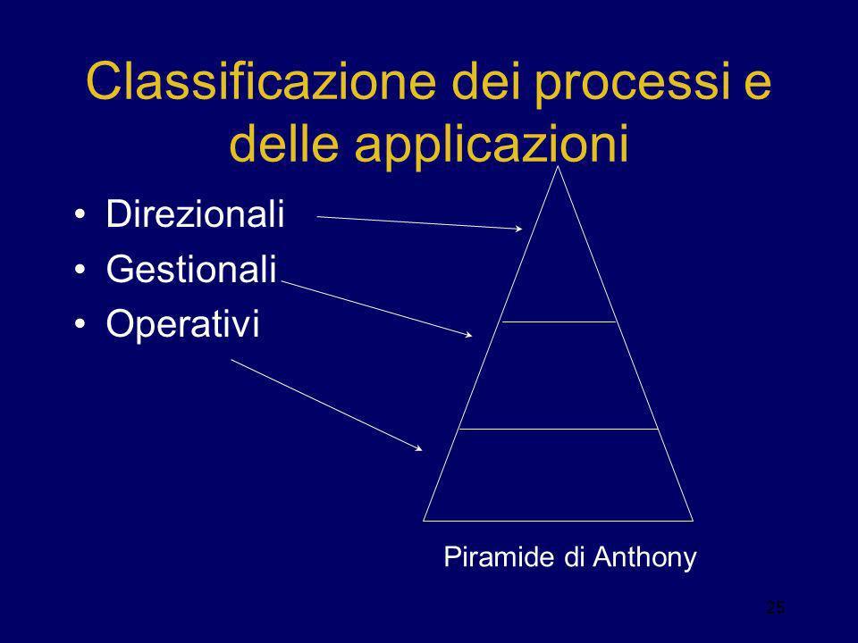Classificazione dei processi e delle applicazioni Direzionali Gestionali Operativi Piramide di Anthony 25