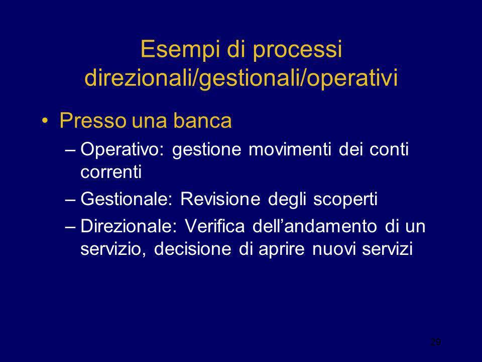 Esempi di processi direzionali/gestionali/operativi Presso una banca –Operativo: gestione movimenti dei conti correnti –Gestionale: Revisione degli sc