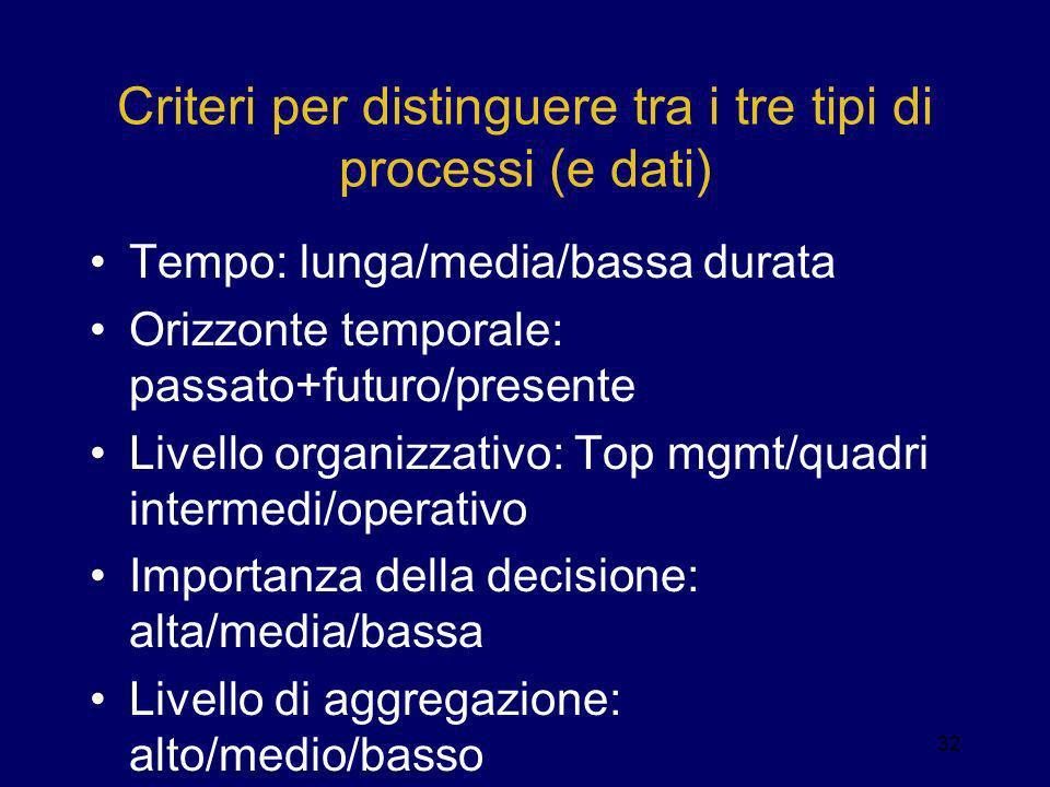 Criteri per distinguere tra i tre tipi di processi (e dati) Tempo: lunga/media/bassa durata Orizzonte temporale: passato+futuro/presente Livello organ