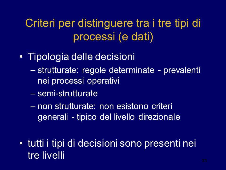 Criteri per distinguere tra i tre tipi di processi (e dati) Tipologia delle decisioni –strutturate: regole determinate - prevalenti nei processi opera