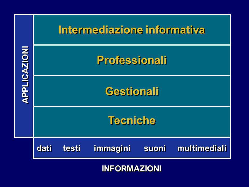 INFORMAZIONI dati testi immagini suoni multimediali Gestionali Tecniche Professionali Intermediazione informativa APPLICAZIONI