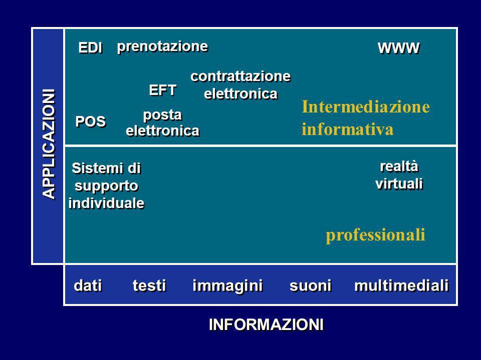 INFORMAZIONI dati testi immagini suoni multimediali Sistemi di supporto individuale realtà virtuali EDI POS EDI POS contrattazione elettronica WWW pre