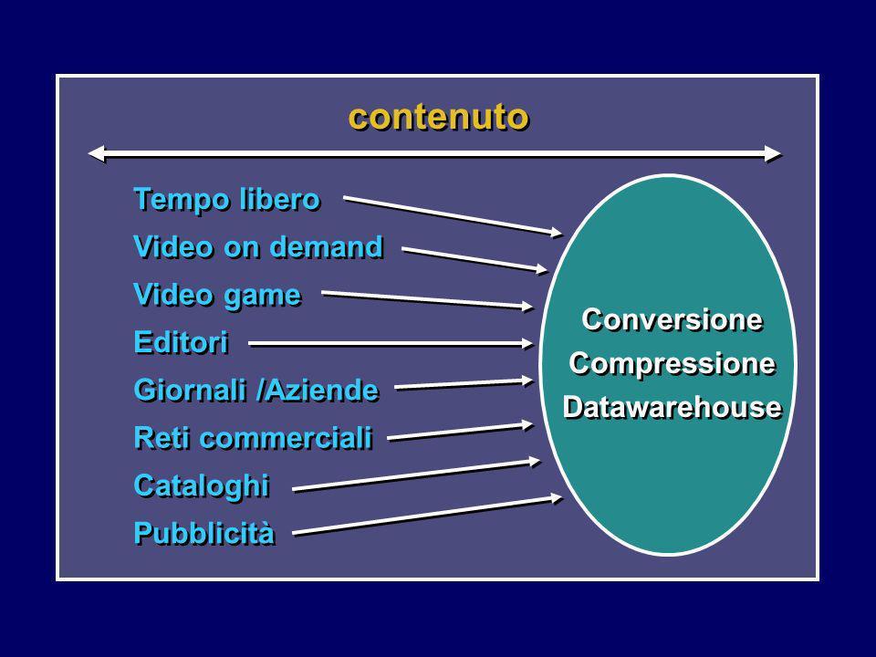 contenuto Tempo libero Video on demand Video game Editori Giornali /Aziende Reti commerciali Cataloghi Pubblicità Conversione Compressione Datawarehou