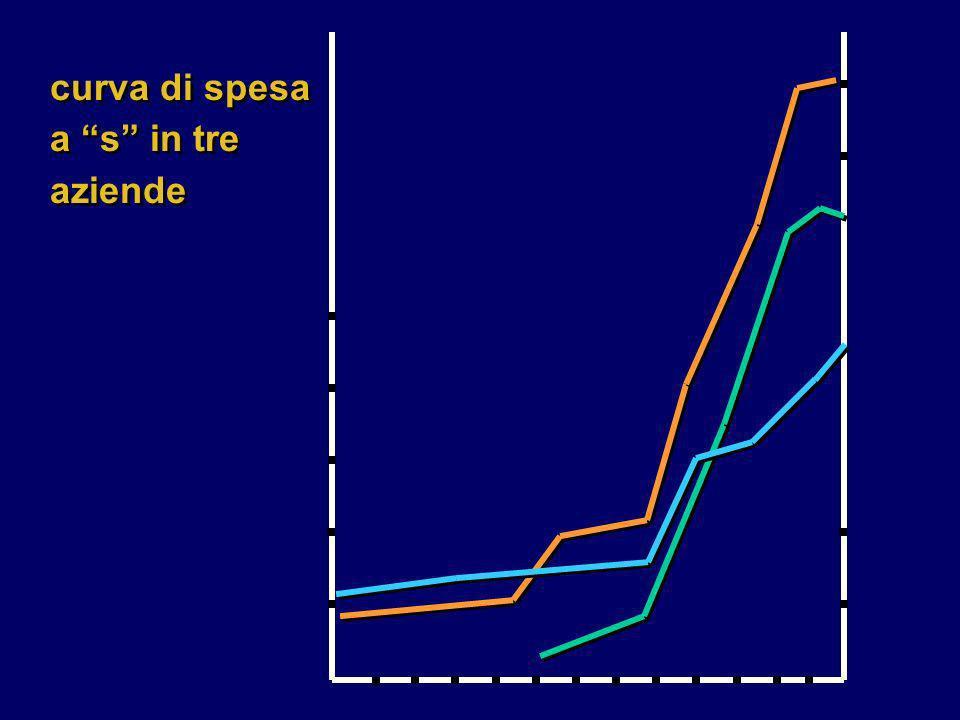 curva di spesa a s in tre aziende