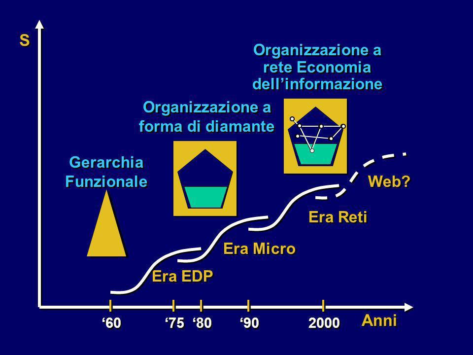 Gerarchia Funzionale Organizzazione a forma di diamante Organizzazione a rete Economia dellinformazione Era EDP Era Micro Era Reti Web? Anni 2000 90 8