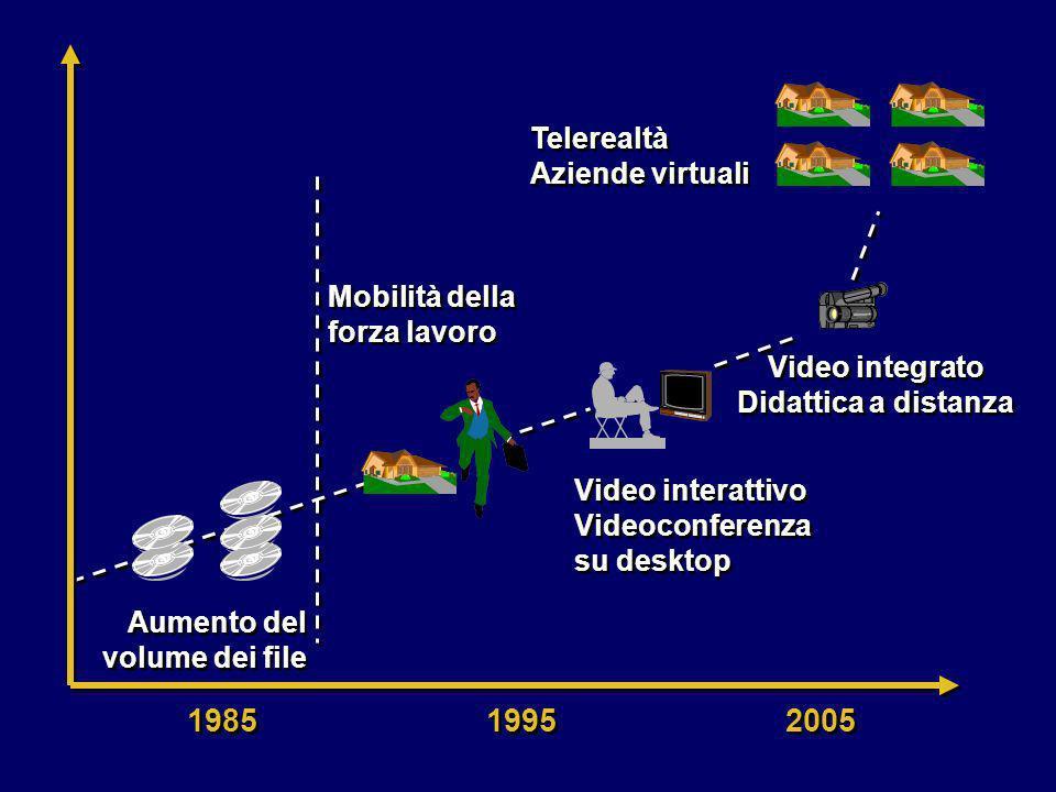 1985 1995 2005 Aumento del volume dei file Mobilità della forza lavoro Video interattivo Videoconferenza su desktop Video integrato Didattica a distan