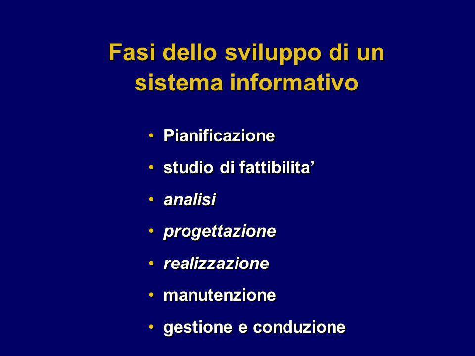 Pianificazione studio di fattibilita analisi progettazione realizzazione manutenzione gestione e conduzione Pianificazione studio di fattibilita anali