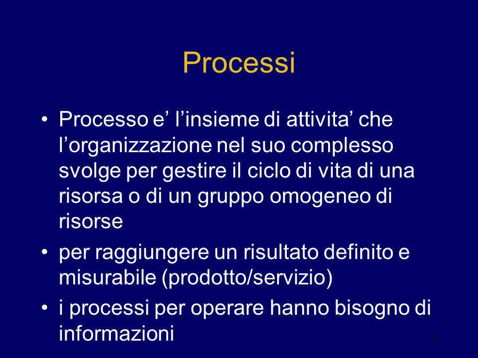 Processi Processo e linsieme di attivita che lorganizzazione nel suo complesso svolge per gestire il ciclo di vita di una risorsa o di un gruppo omoge
