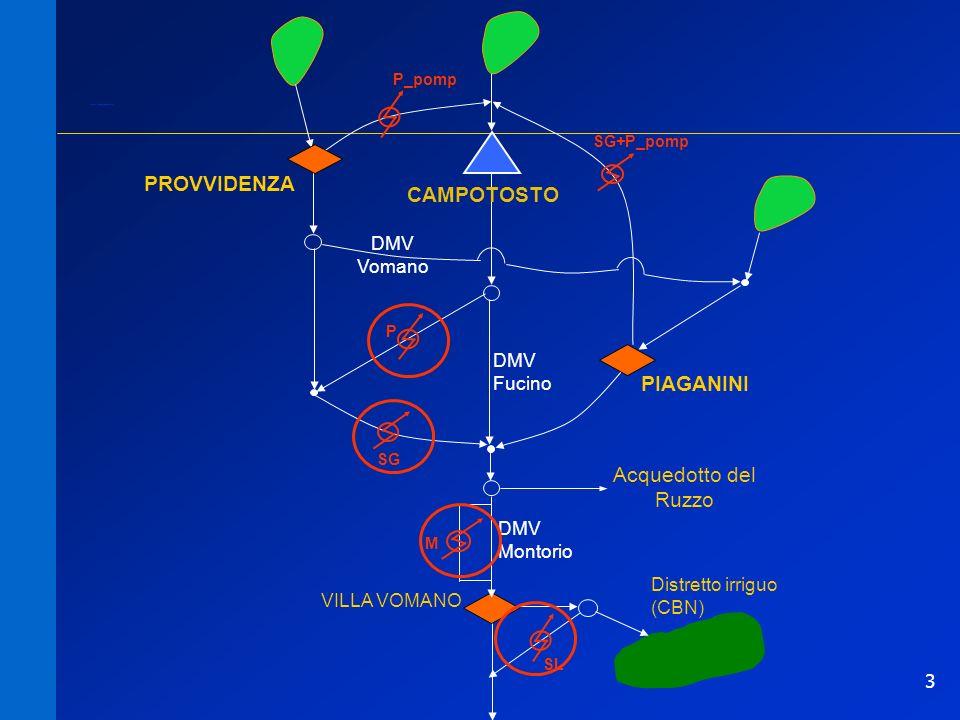 14 Impianto di pompaggio: rete causale Solo pompaggioserbatoio a valle serbatoio a monte serbatoio a valle impianto serbatoio a monte Energia elettrica che la rete fornisce durante la notte.
