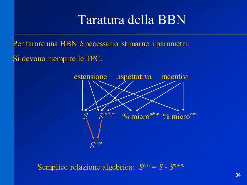 34 Taratura della BBN estensioneaspettativaincentivi Per tarare una BBN è necessario stimarne i parametri. Si devono riempire le TPC. Semplice relazio