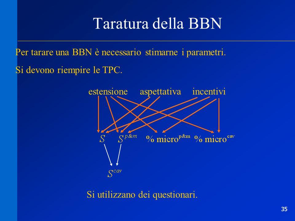 35 Taratura della BBN estensioneaspettativaincentivi Per tarare una BBN è necessario stimarne i parametri. Si devono riempire le TPC. Si utilizzano de
