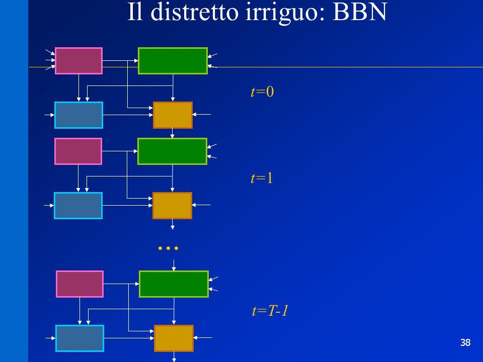 38 Il distretto irriguo: BBN t=0 t=1t=T-1...