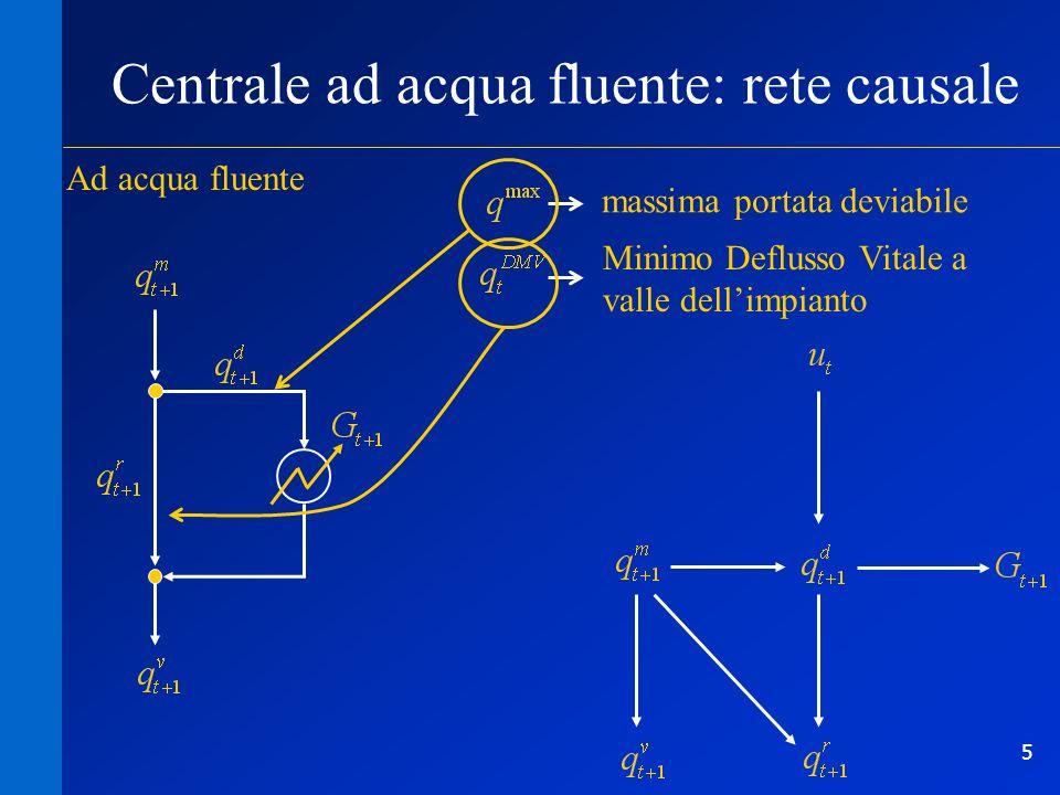 6 Centrale ad acqua fluente: modello meccanicistico Ad acqua fluente coefficiente (pari a /3.6 10 6 ) g rendimento della turbina [-] g accelerazione di gravità 9.81 m/s 2 densità dellacqua, pari a 1000 kg/m 3 H salto motore (costante) energia prodotta [kWh] nellintervallo [t, t+1)