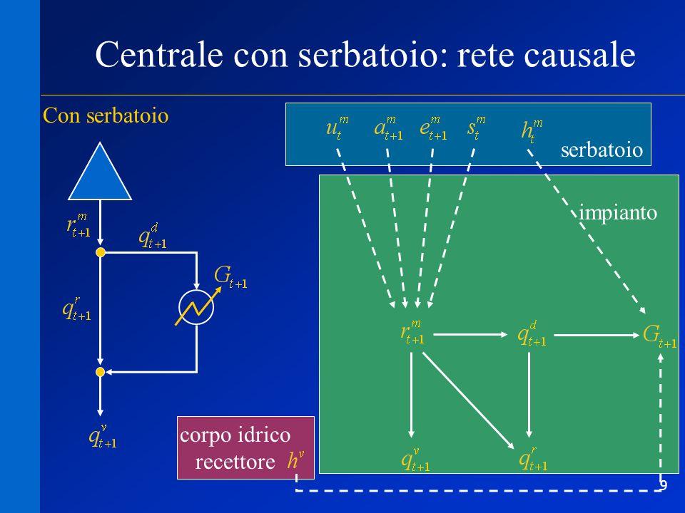 10 corpo idrico recettore impianto serbatoio Centrale con serbatoio: modello meccanicistico coefficiente (pari a /3.6 10 6 ) g rendimento della turbina [-] g accelerazione di gravità, pari a 9.81 m/s 2 densità dellacqua, pari a 1000 kg/m 3 H salto motore coefficiente (pari a /3.6 10 6 ) g rendimento della turbina [-] g accelerazione di gravità, pari a 9.81 m/s 2 densità dellacqua, pari a 1000 kg/m 3 H salto motore
