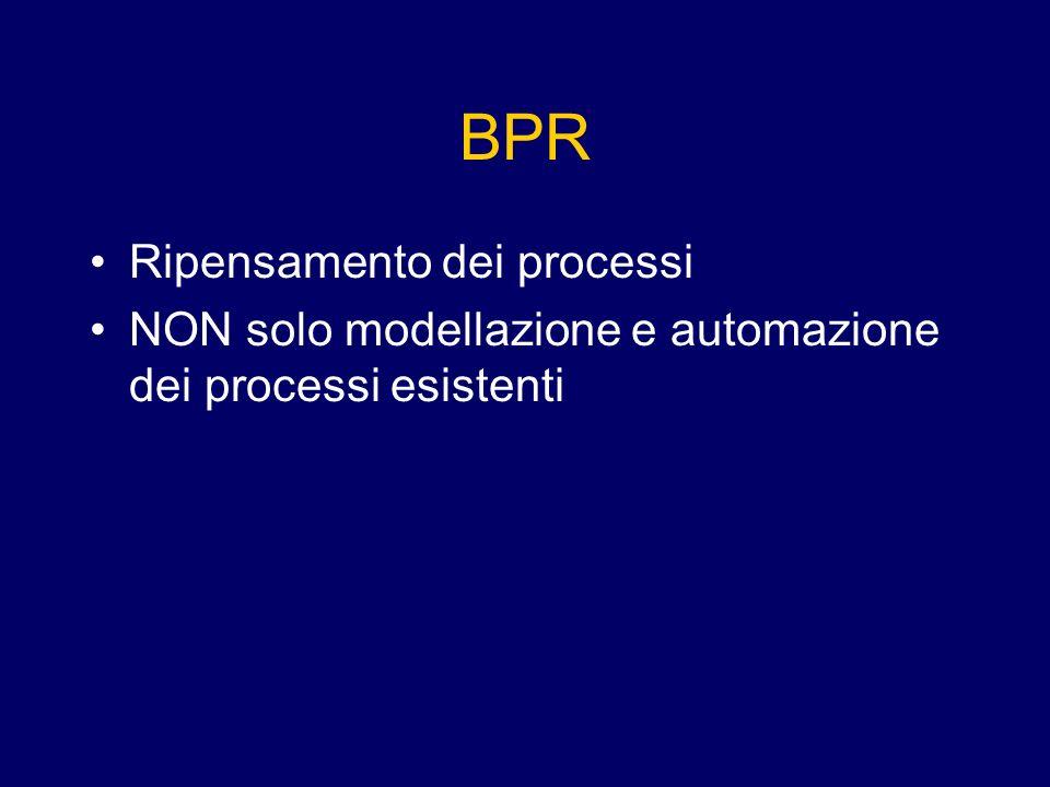 BPR Ripensamento dei processi NON solo modellazione e automazione dei processi esistenti