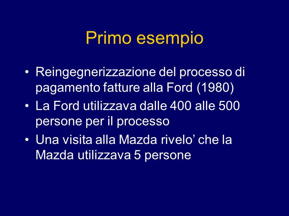 Primo esempio Reingegnerizzazione del processo di pagamento fatture alla Ford (1980) La Ford utilizzava dalle 400 alle 500 persone per il processo Una visita alla Mazda rivelo che la Mazda utilizzava 5 persone