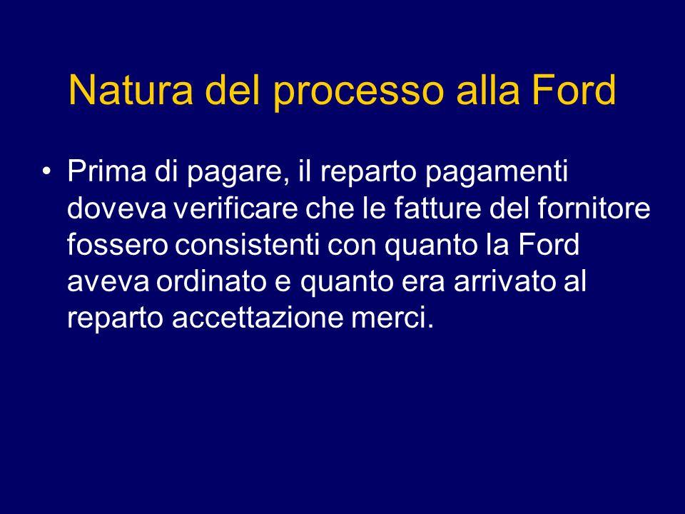 Natura del processo alla Ford Prima di pagare, il reparto pagamenti doveva verificare che le fatture del fornitore fossero consistenti con quanto la Ford aveva ordinato e quanto era arrivato al reparto accettazione merci.