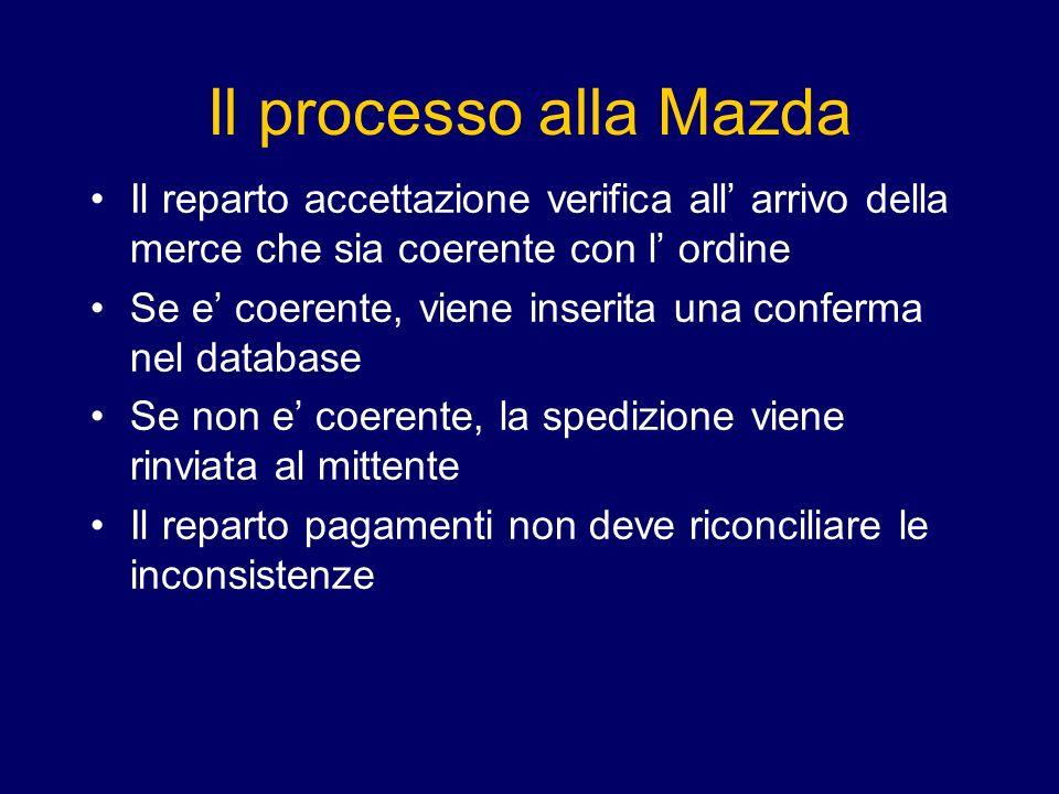 Il processo alla Mazda Il reparto accettazione verifica all arrivo della merce che sia coerente con l ordine Se e coerente, viene inserita una conferma nel database Se non e coerente, la spedizione viene rinviata al mittente Il reparto pagamenti non deve riconciliare le inconsistenze