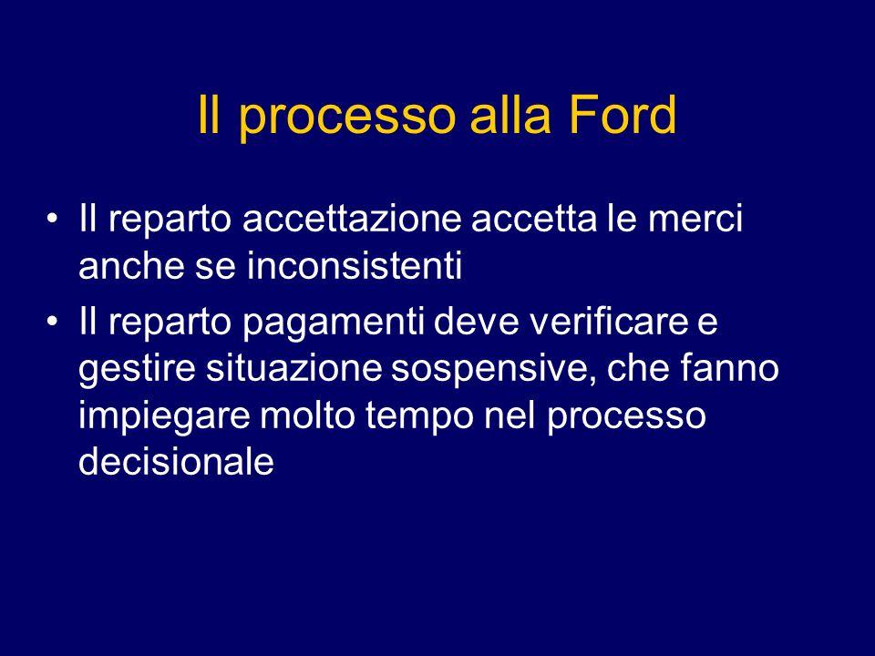 Il processo alla Ford Il reparto accettazione accetta le merci anche se inconsistenti Il reparto pagamenti deve verificare e gestire situazione sospensive, che fanno impiegare molto tempo nel processo decisionale