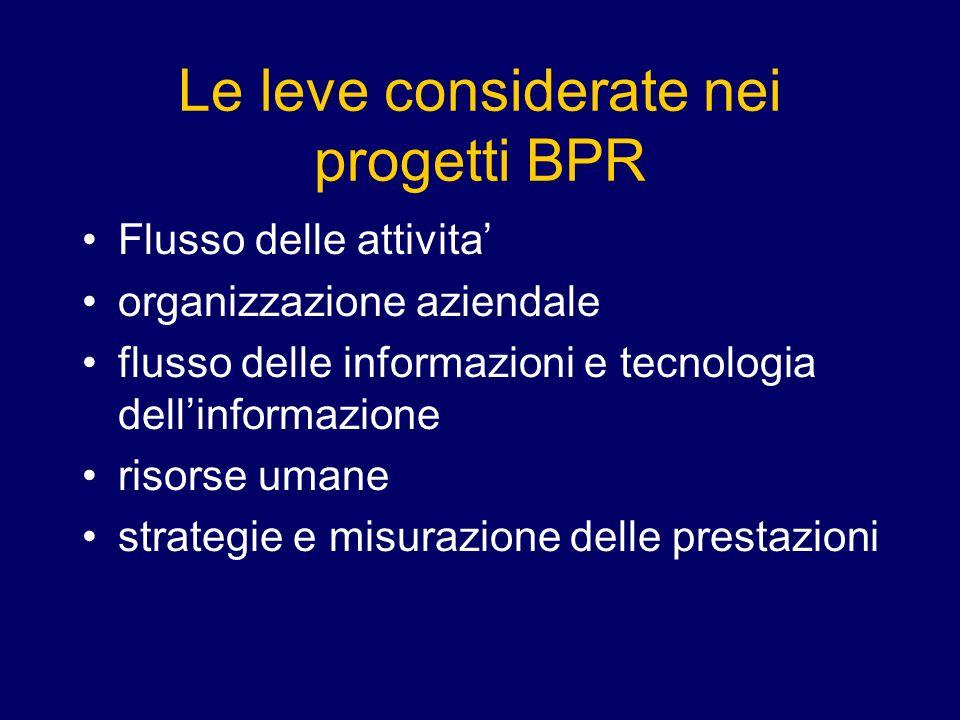 Le leve considerate nei progetti BPR Flusso delle attivita organizzazione aziendale flusso delle informazioni e tecnologia dellinformazione risorse umane strategie e misurazione delle prestazioni