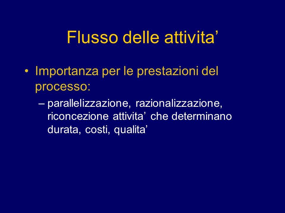 Flusso delle attivita Importanza per le prestazioni del processo: –parallelizzazione, razionalizzazione, riconcezione attivita che determinano durata, costi, qualita