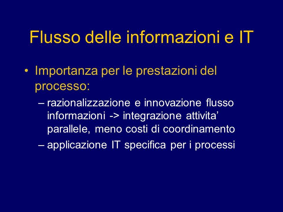 Flusso delle informazioni e IT Importanza per le prestazioni del processo: –razionalizzazione e innovazione flusso informazioni -> integrazione attivita parallele, meno costi di coordinamento –applicazione IT specifica per i processi