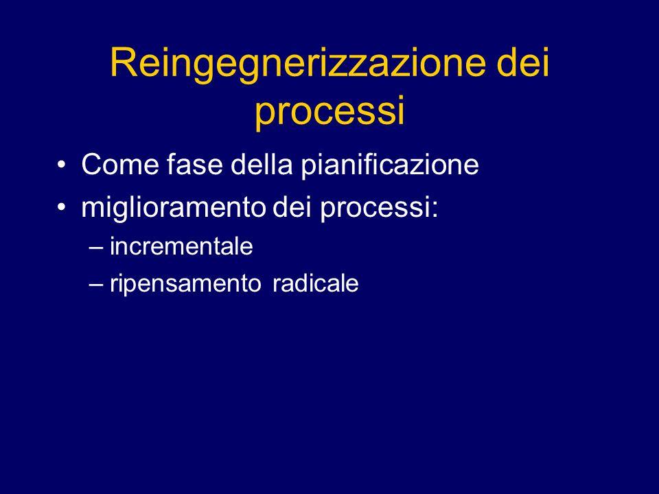 Come fase della pianificazione miglioramento dei processi: –incrementale –ripensamento radicale
