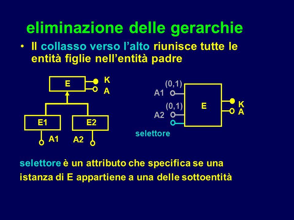 eliminazione delle gerarchie Il collasso verso lalto riunisce tutte le entità figlie nellentità padre E E1E2 K A2 A1 A E K A selettore A2 (0,1) selett