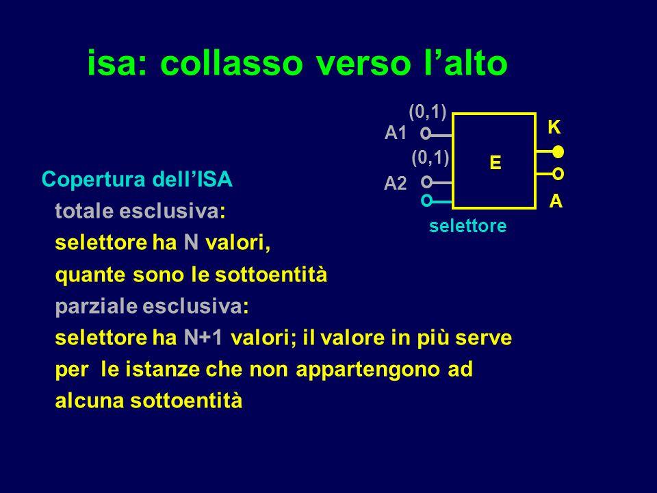 isa: collasso verso lalto E K A1 A selettore A2 (0,1) Copertura dellISA totale esclusiva: selettore ha N valori, quante sono le sottoentità parziale esclusiva: selettore ha N+1 valori; il valore in più serve per le istanze che non appartengono ad alcuna sottoentità