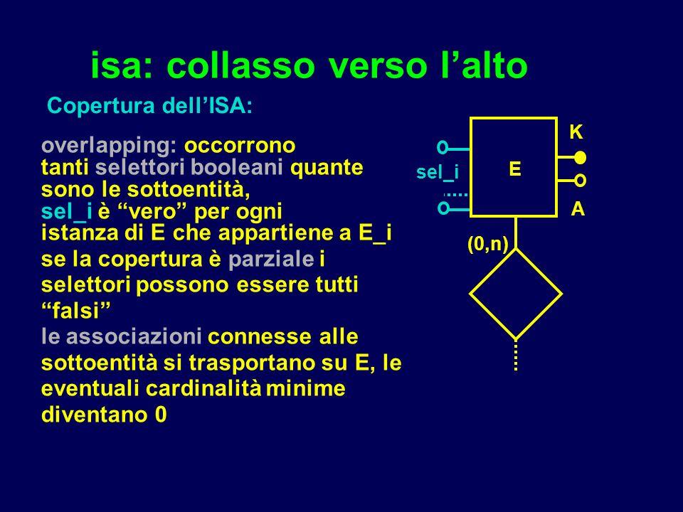 isa: collasso verso lalto overlapping: occorrono tanti selettori booleani quante sono le sottoentità, sel_i è vero per ogni istanza di E che appartiene a E_i se la copertura è parziale i selettori possono essere tutti falsi le associazioni connesse alle sottoentità si trasportano su E, le eventuali cardinalità minime diventano 0 E K A sel_i Copertura dellISA: (0,n)
