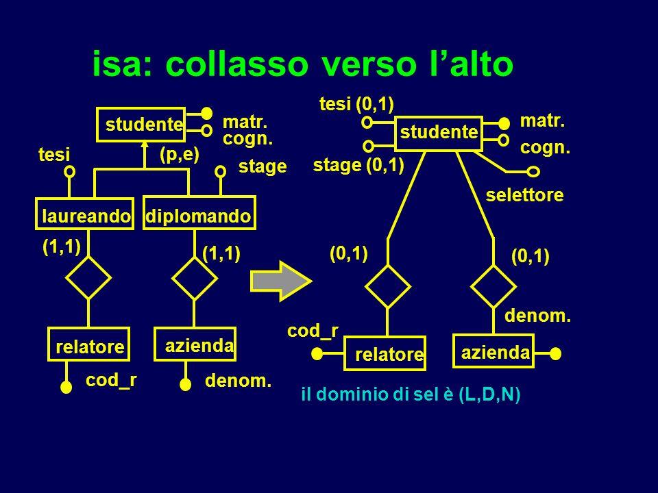 isa: collasso verso lalto studente laureandodiplomando matr. cogn. stage tesi cod_r relatore denom. azienda (1,1) studente matr. cogn. stage (0,1) tes