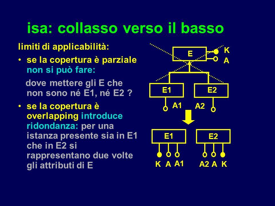 isa: collasso verso il basso limiti di applicabilità: se la copertura è parziale non si può fare: dove mettere gli E che non sono né E1, né E2 ? se la