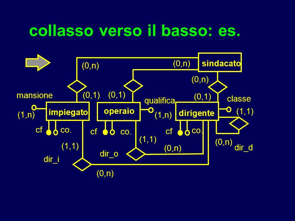 collasso verso il basso: es. impiegato operaio cf qualifica mansione dirigente classe (0,1) (0,n) (1,n) dir_d sindacato cf co. (0,n) (0,1) dir_o dir_i