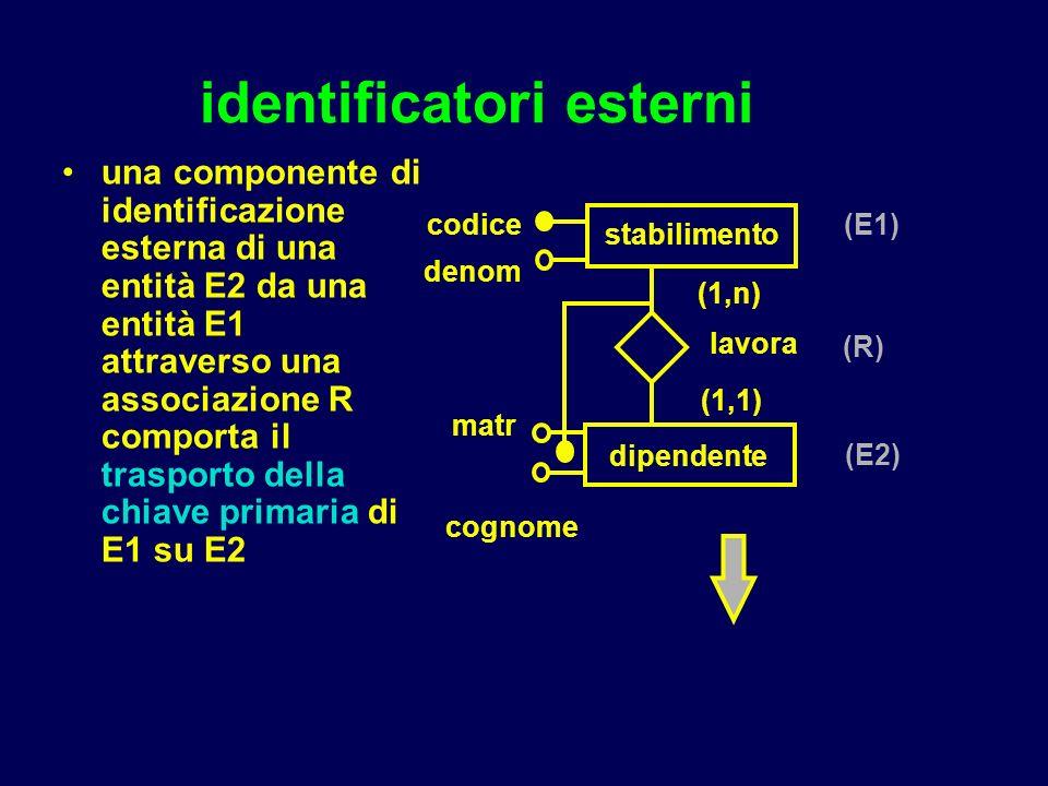 identificatori esterni una componente di identificazione esterna di una entità E2 da una entità E1 attraverso una associazione R comporta il trasporto della chiave primaria di E1 su E2 stabilimento codice matr dipendente (1,n) (1,1) cognome denom lavora (E1) (R) (E2)
