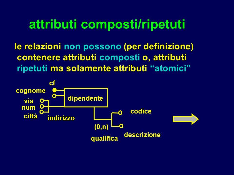 attributi composti/ripetuti cognome le relazioni non possono (per definizione) contenere attributi composti o, attributi ripetuti ma solamente attribu