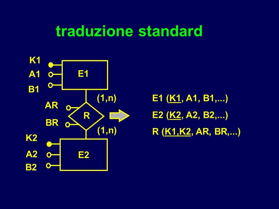 traduzione standard E1 (K1, A1, B1,...) E2 (K2, A2, B2,...) R (K1,K2, AR, BR,...) E1 K1 (1,n) K2 E2 A1 R B1 A2 B2 AR BR