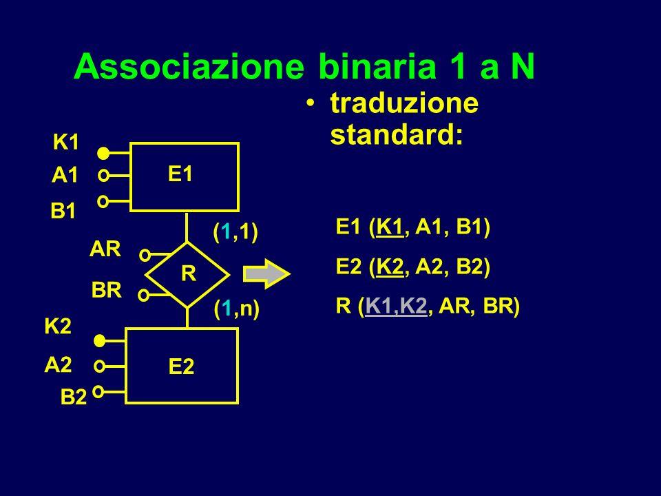 Associazione binaria 1 a N traduzione standard: E1 (K1, A1, B1) E2 (K2, A2, B2) R (K1,K2, AR, BR) E1 K1 (1,n) (1,1) K2 E2 A1 R B1 A2 B2 AR BR