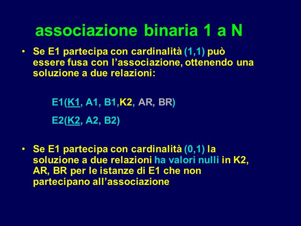 associazione binaria 1 a N Se E1 partecipa con cardinalità (1,1) può essere fusa con lassociazione, ottenendo una soluzione a due relazioni: E1(K1, A1, B1,K2, AR, BR) E2(K2, A2, B2) Se E1 partecipa con cardinalità (0,1) la soluzione a due relazioni ha valori nulli in K2, AR, BR per le istanze di E1 che non partecipano allassociazione