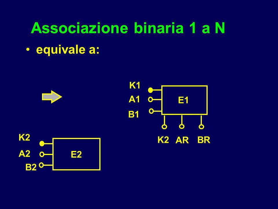 Associazione binaria 1 a N equivale a: E1 K1 K2 E2 A1 B1 A2 B2 K2 BR AR
